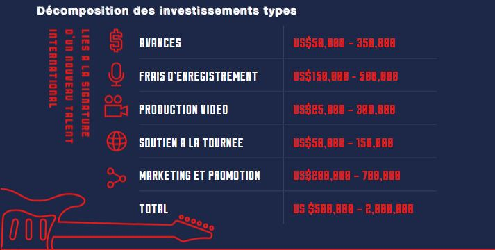 decomposition-investissements-type