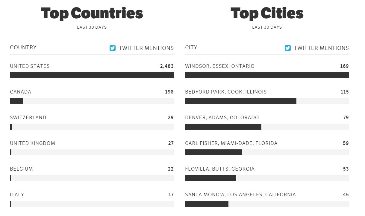 griz-twitter-countries