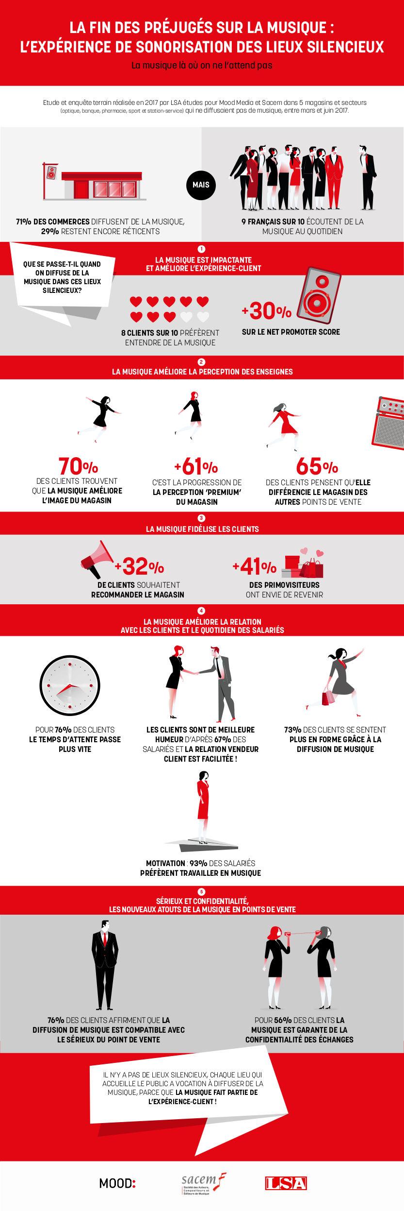 Infographie_la-fin-des-préjugés-sur-la-musique